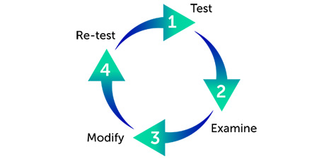 evaluation of graphic design Study designs for program evaluation introduction at different points in your program cycle, you may need to use different types of evaluation designs you can think of evaluation what type of evaluation design do i need.
