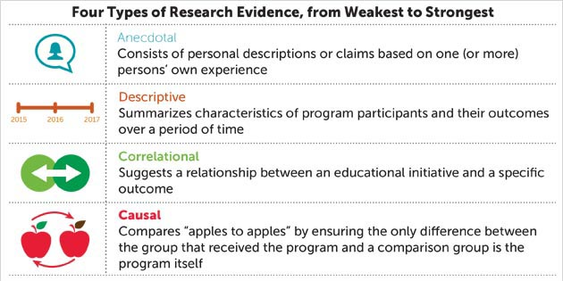 Graphic depicting four types of evidence