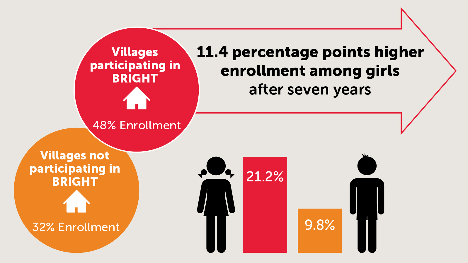 graph depicting girls enrollment rates in BRIGHT program