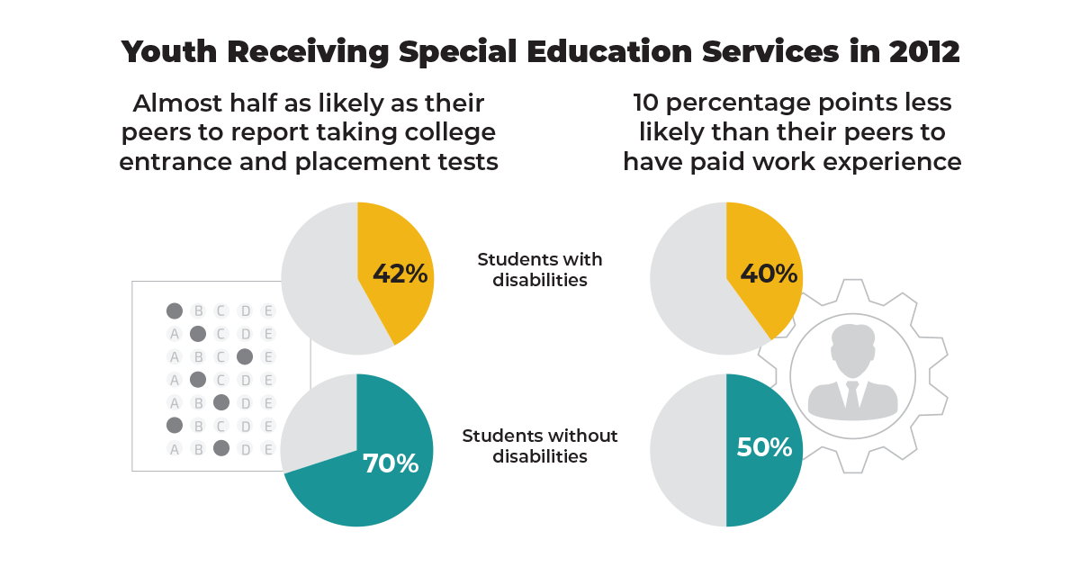 Youth Receiving Special Education Services in 2012 graphic