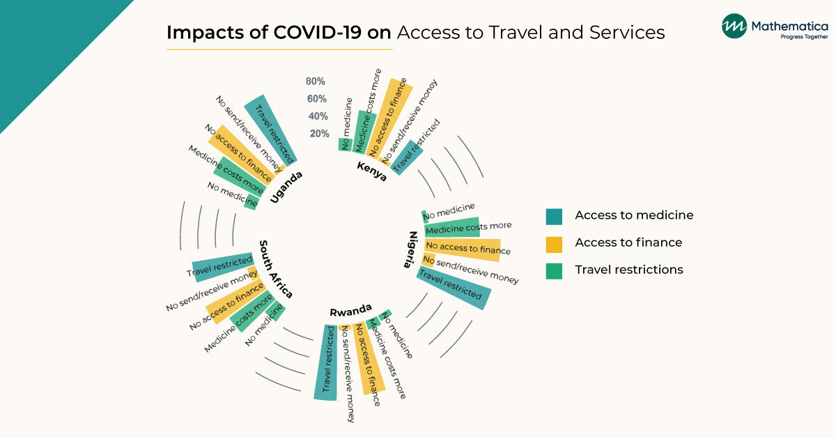 "Radar chart titled ""Impact of COVID-19 on Access to Travel and Services"", with bars indicating access to various categories for Uganda, Kenya, Nigeria, Rwanda, and South Africa."