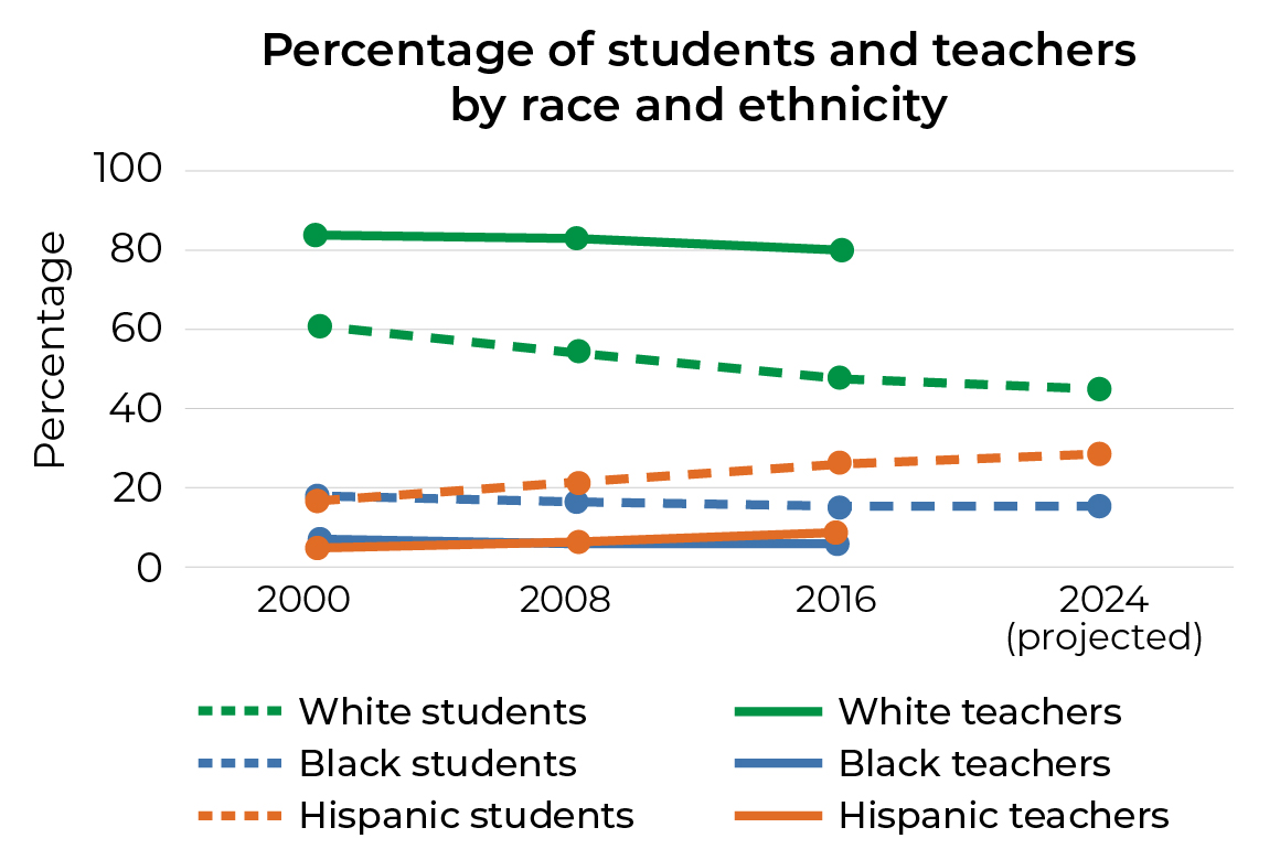 Percentage of students and teachers by race and ethnicity