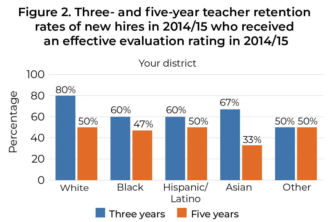 Figure 2. Three- and five-year teacher retention rates of new hires in 2014/15 who received and effective evaluation rating in 2014/15
