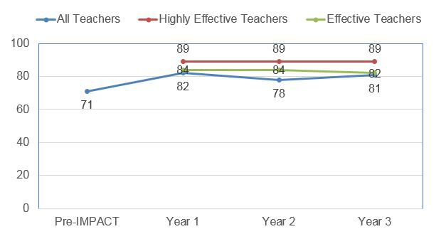 Teacher retention chart
