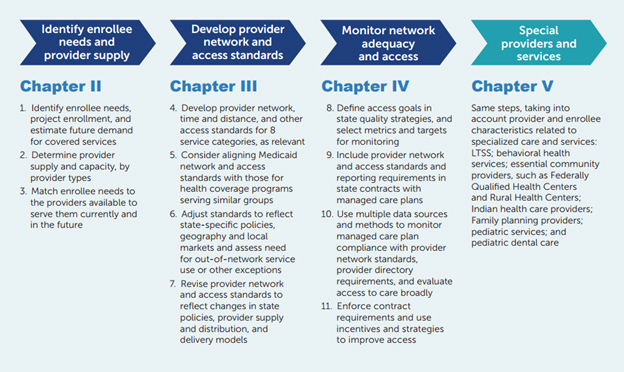 Promoting Access and Ensuring Provider Network Adequacy and Service Availability in Medicaid and CHIP Managed Care Programs Graphic