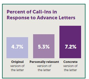 Percent of Call-Ins in Response to Advance Letters