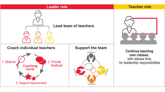 A promising, policy-relevant, and scalable teacher leader role