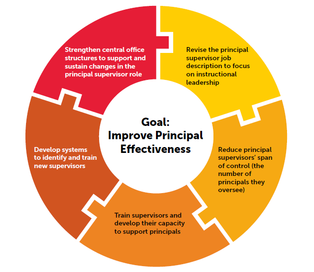 To Improve Education Focus On >> Report How Six School Districts Changed The Principal Supervisor