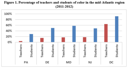 Percentage of teachers and students of color in Mid-Atlantic
