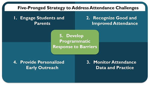 Five-Pronged Strategy to Address Attendance Challenges