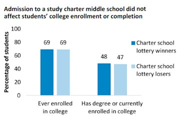 Admission to a study charter middle school did not affect students' college enrollment or completion