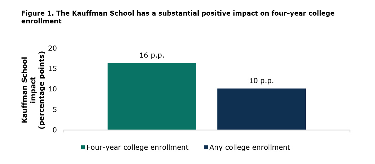 Figure 1. The Kauffman School has a substantial positive impact on four-year college enrollment