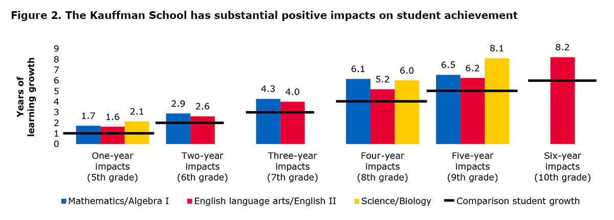 Figure 2. The Kauffman School has substantial positive impacts on student achievement