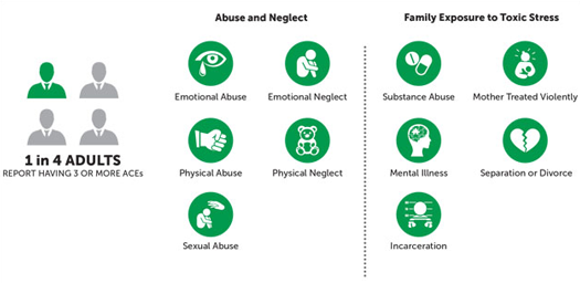 Adverse Childhood Experiences Linked To >> New Study Shows Communities Can Reduce The Effects Of