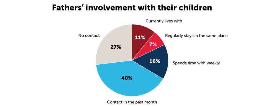 Fathers' involvement with their children: 40% have had contact with their children in the past month. 27% have had no contact with their children in the past month. 11% currently live with their children. 16% spend time with their children weekly. 7% regularly stay in the same place as their child.