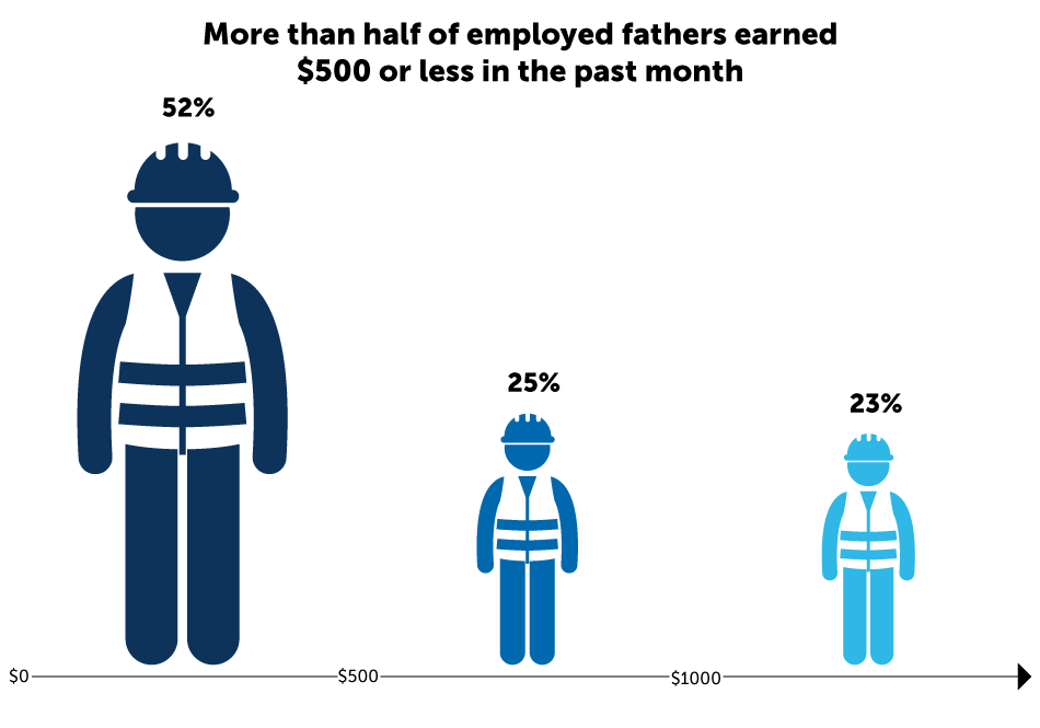 More than half of employed fathers earned $500 or less in the past month. 52% of fathers earned between $0 and $499. 25% of fathers earned between $500 and $999. 23% of fathers earned $1,000 or more in the past month.