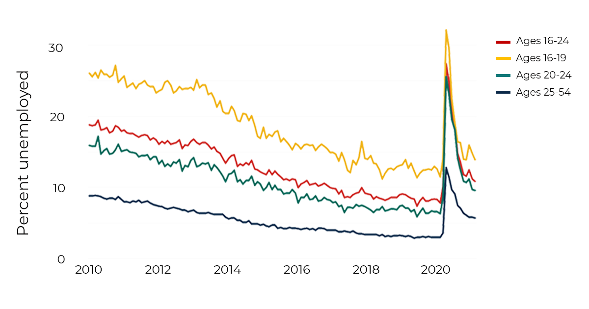 Line chart showing unemployment rates for different age groups 2010-2021.