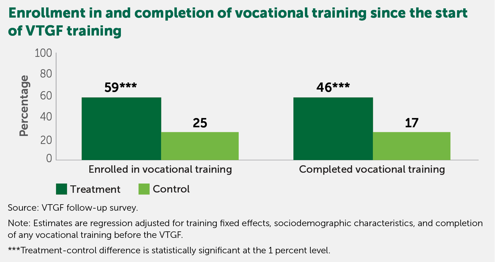 Vocational Training Grant Fund Figure 1