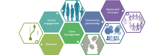 Family Engagement; Diversion; Case Management; Community Partnership; Equity and Inclusion
