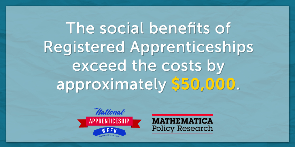 The social benefits of registered apprenticeships exceed the costs by approximately $50,000.