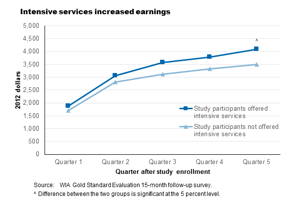 Graph of earnings