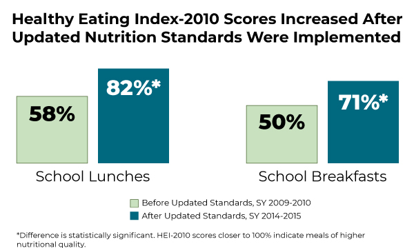 School Nutrition and Meal Cost Study chart