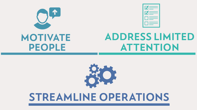 Motivate People, Address Limited Attention, Streamline Operations