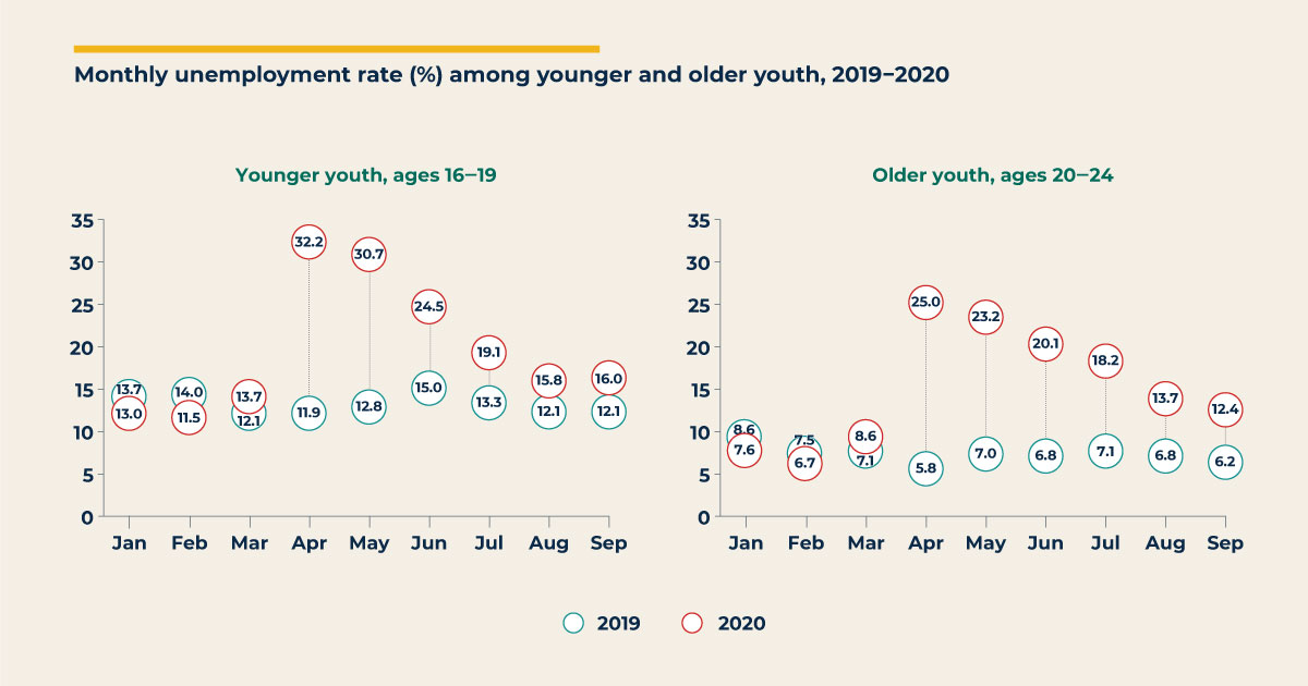 Unemployment Among Younger and Older Youth During the COVID-19 Pandemic
