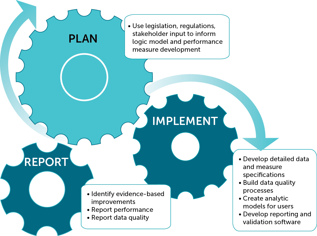 measuring and managing process performance After reviewing this framework for managing programme performance information you  is measuring performance  representative body for the entire process.