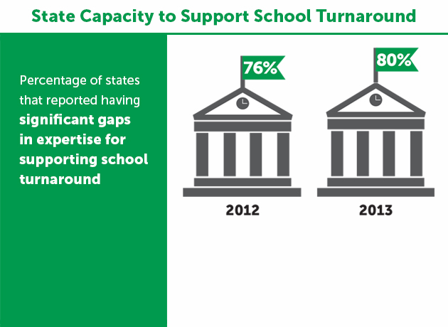 Race to the Top School Improvement Grant Evaluation State Capacity Brief
