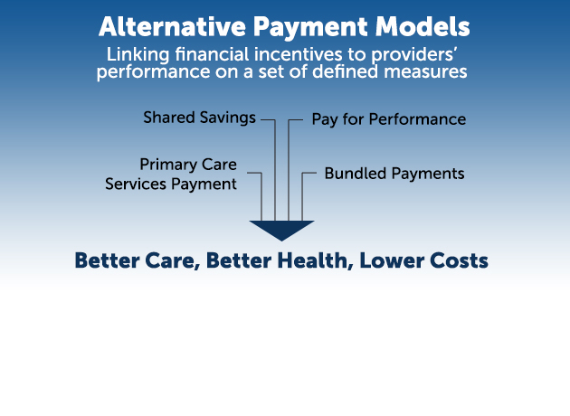 Provider payment reform rotator