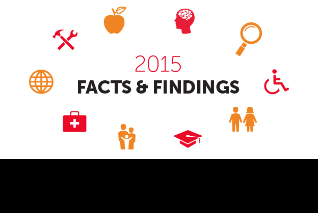 Facts and Findings 2015